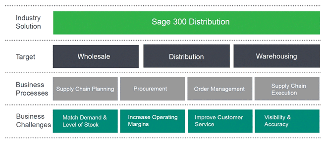 sage-300-distribution